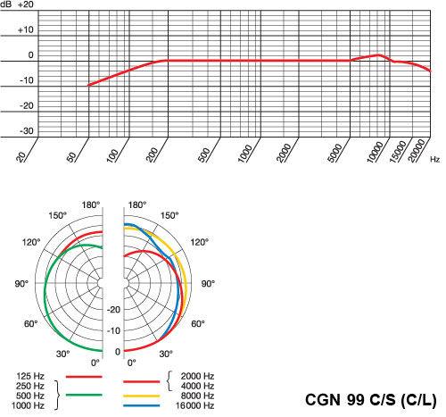 AKG CGN99 C/S (C/L) konferencijski mikrofon