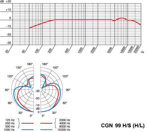 AKG CGN99 H/S (H/L) hiperkardioidni konferencijski mikrofon