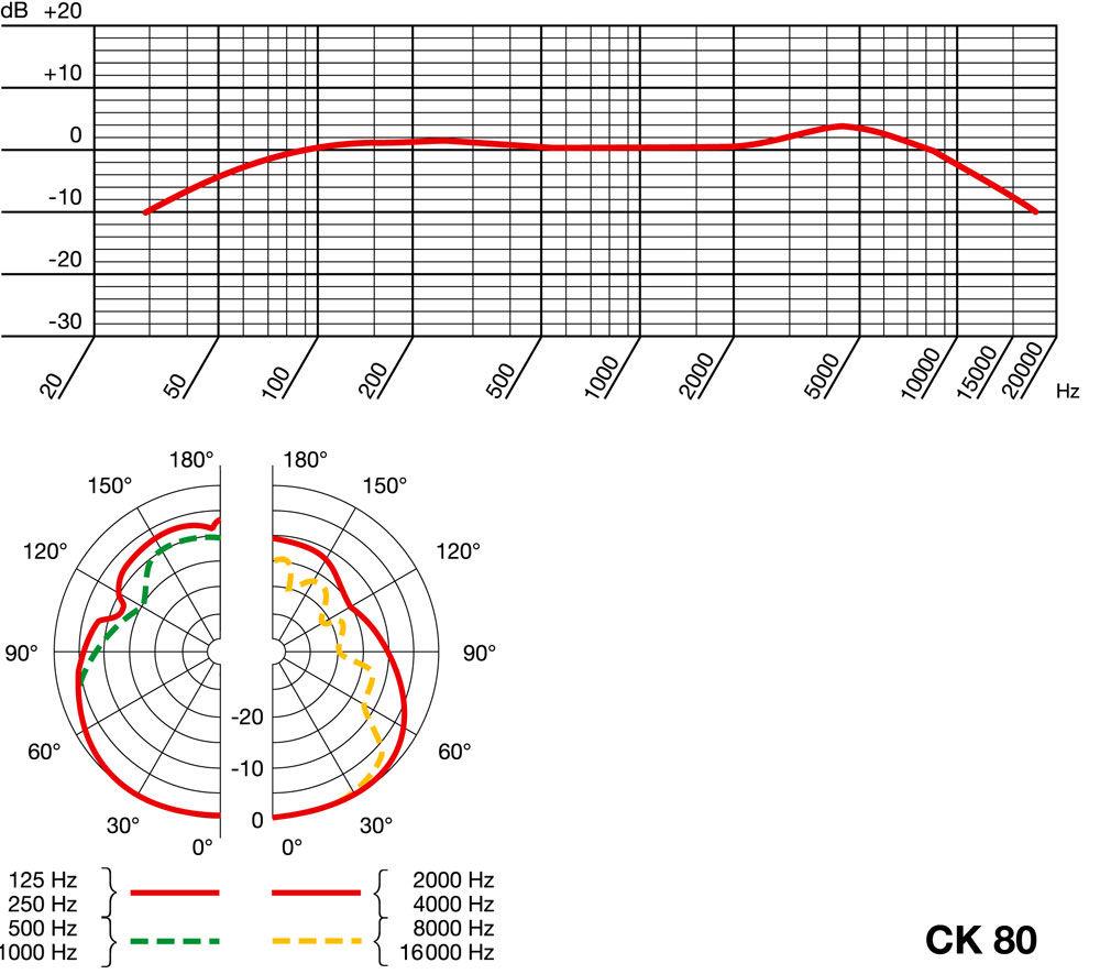 AKG CK80 Screw-on Capsule Module