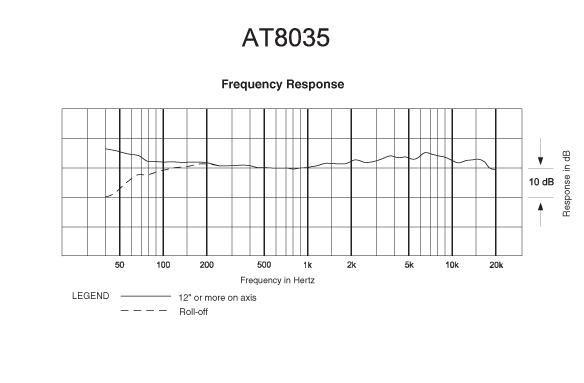 Audio-Technica AT8035 Line+Gradient Kondenzatorski Shotgun mikrofon (369mm)