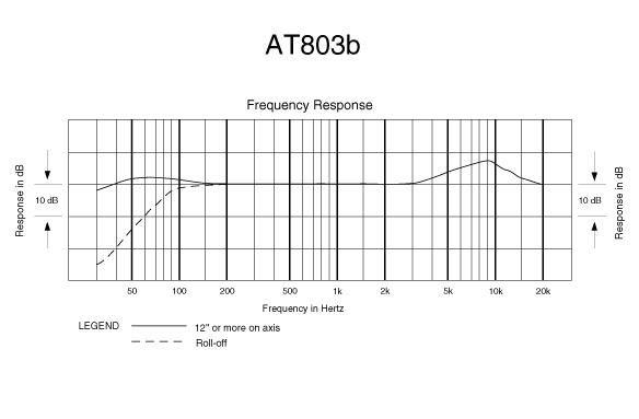 Audio-Technica AT803cb model AT803b bez power modula